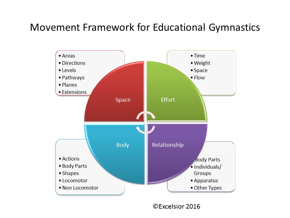 Educational gymnastics course