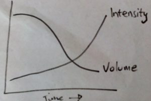 volume vs intensity graph