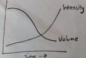volume vs intensity graph