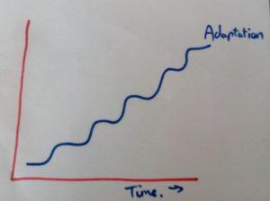 training adaptation curve