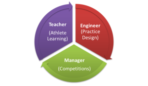becoming a better sports coach