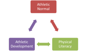reconditioning athletes