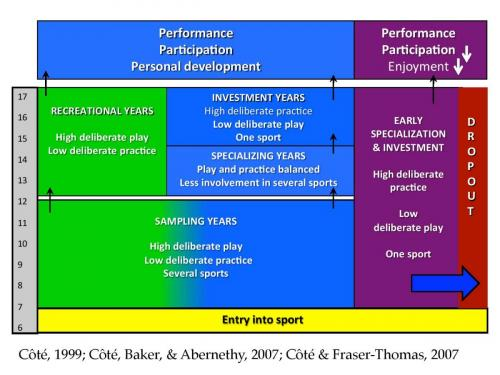 talent development pathway