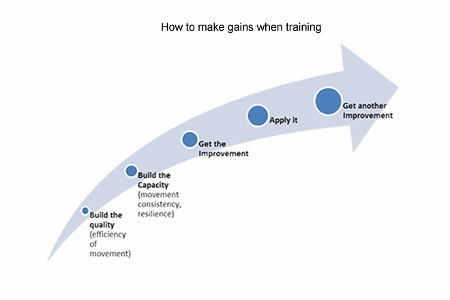 how to make gains when training