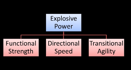 how to develop explosive power