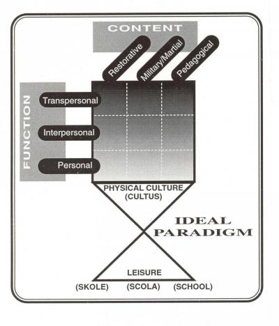 ideal physical education paradigm