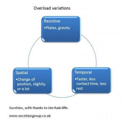 overload variations