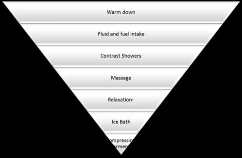 recovery pyramid