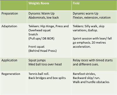 sample session plan