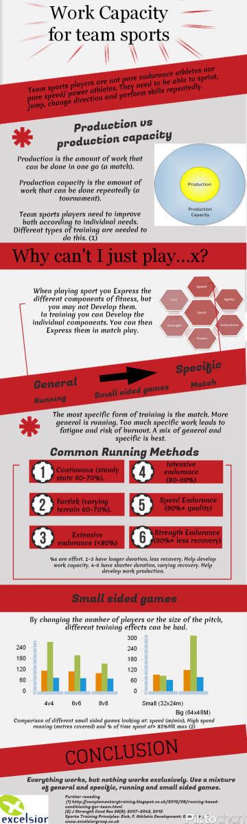 work capacity for team sports